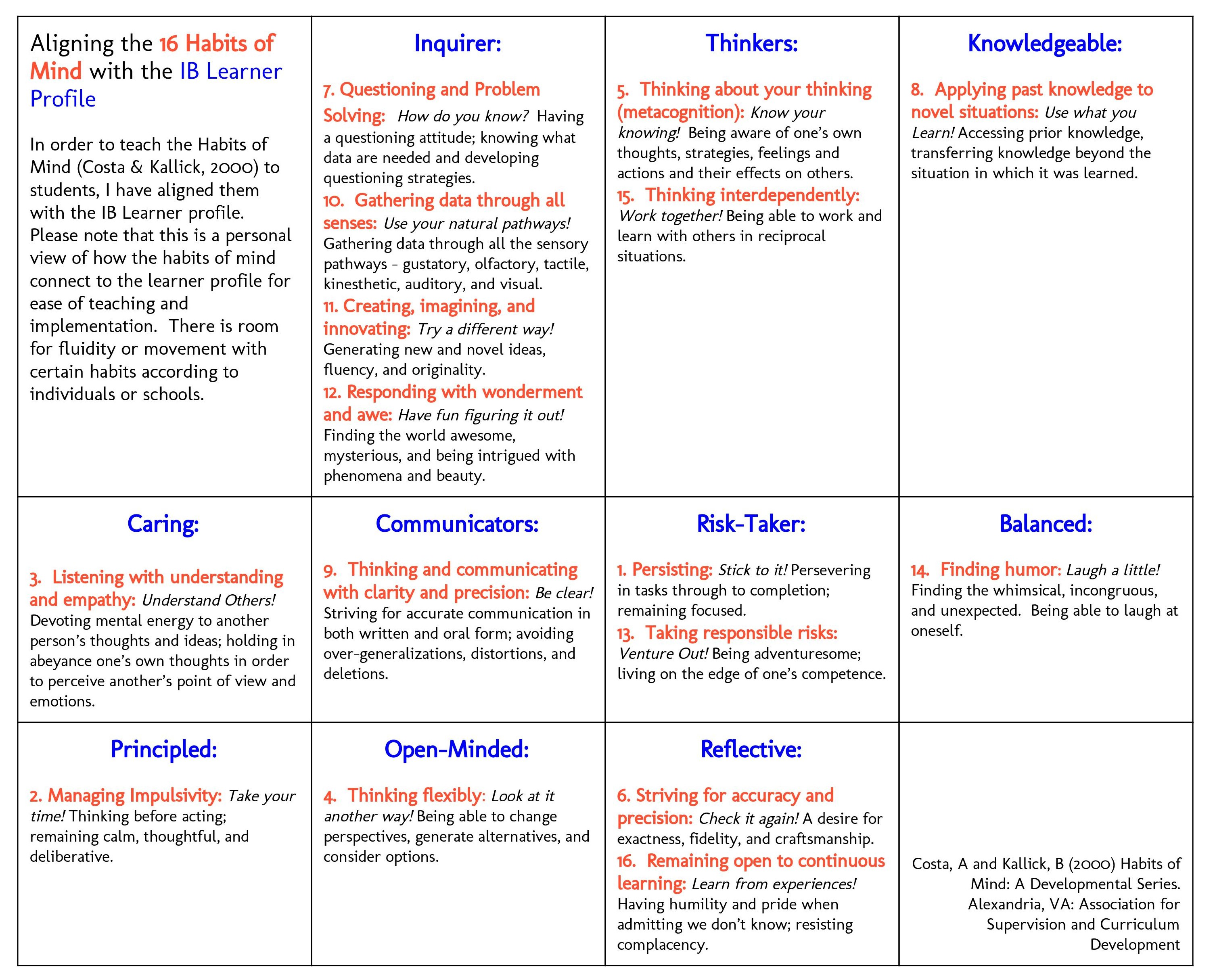 Example of a learner profile.